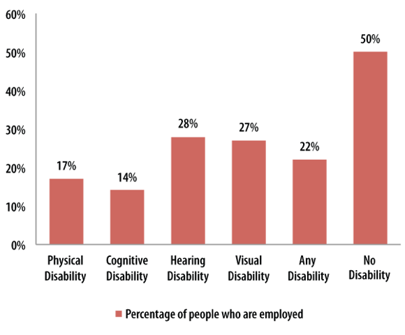 Figure 1: Percentage of People Employed by Disability Type, 2013
