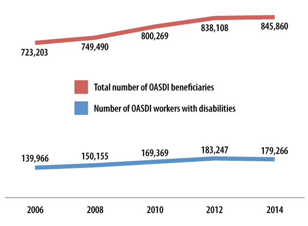 Figure 2: Number of OASDI Workers with Disabilities, 2006-2014