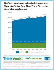 Infographic: Total number of individuals served has risen at a faster rate than those served in integrated employment.